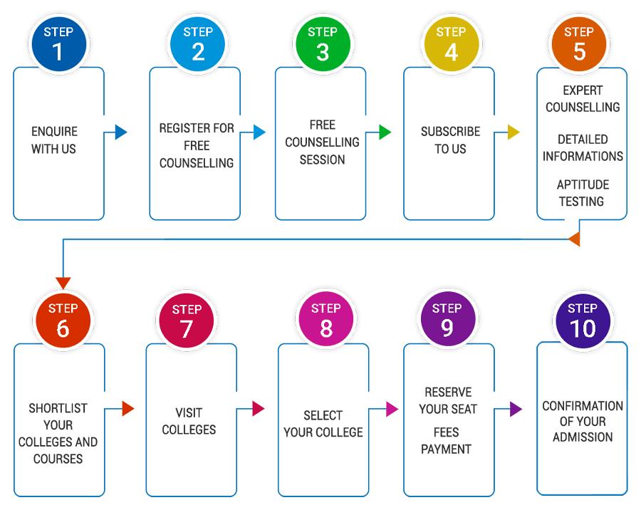 Galaxy Admission process