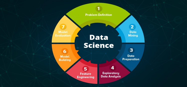Btech/BE Computer Science and Engineering (Data Science)  Admissions in Bangalore